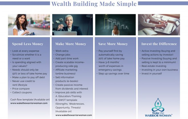 List of four wealth-building strategies with additional tips